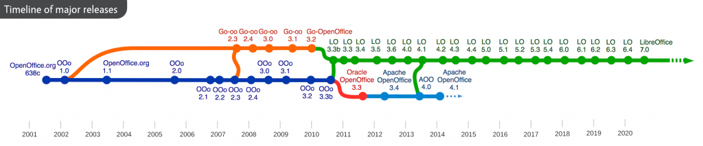 Timeline of OpenOffice and LibreOffice
